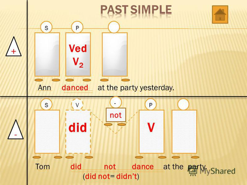+ - Ved V 2 Vdid SVP - SP not Ann danced at the party yesterday. Tom did not dance at the party. (did not= didnt)