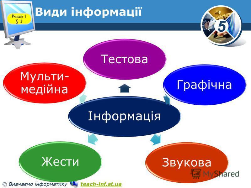 5 © Вивчаємо інформатику teach-inf.at.uateach-inf.at.ua Види інформації Інформація ТестоваГрафічнаЗвуковаЖести Мульти- медійна Розділ 1 § 1