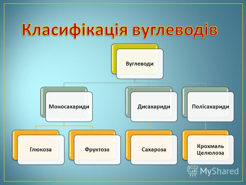 ВуглеводиМоносахаридиГлюкозаФруктозаДисахаридиСахарозаПолісахариди Крохмаль Целюлоза