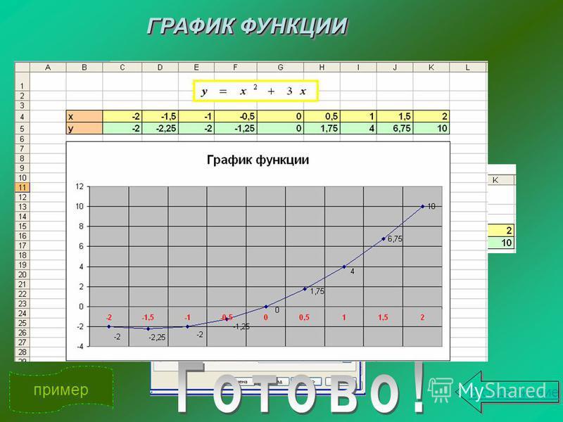 ГРАФИК ФУНКЦИИ ГРАФИК ФУНКЦИИ пример Подготовить таблицу Ввести значения x Вычислить значения y С помощью Мастера диаграмм построить график функции В содержание