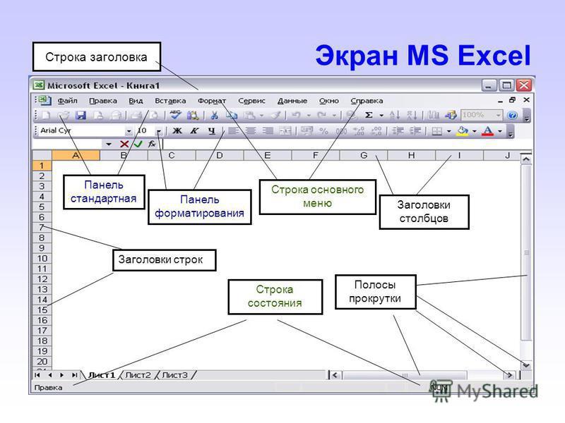 Экран MS Excel Панель стандартная Панель форматирования Строка основного меню Заголовки столбцов Заголовки строк Строка состояния Полосы прокрутки Строка заголовка