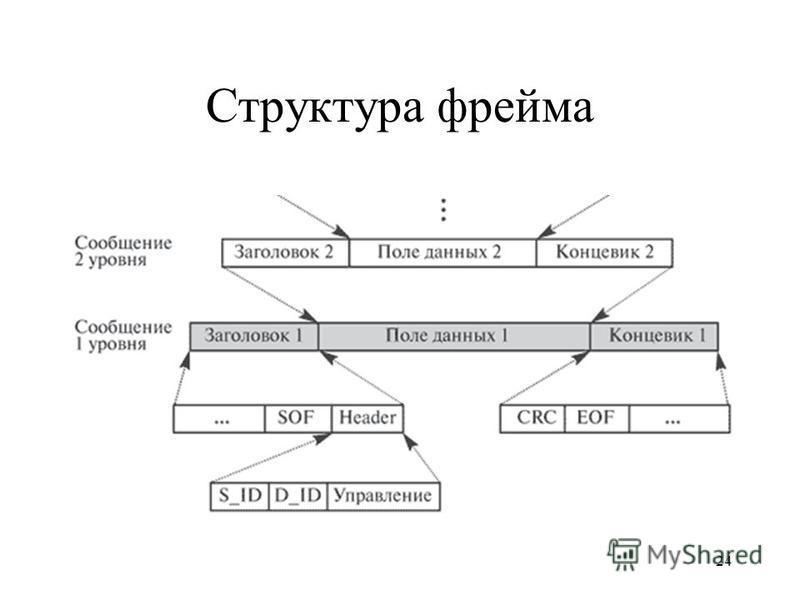 24 Структура фрейма