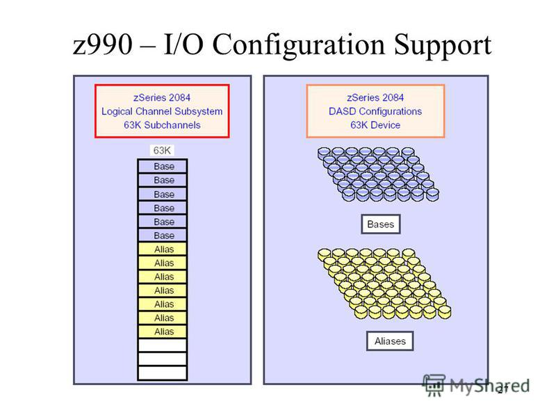 27 z990 – I/O Configuration Support