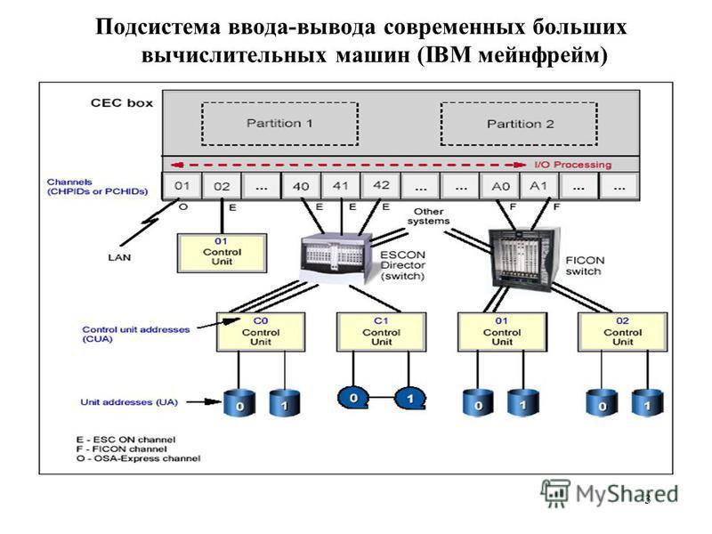 3 Подсистема ввода-вывода современных больших вычислительных машин (IBM мейнфрейм)