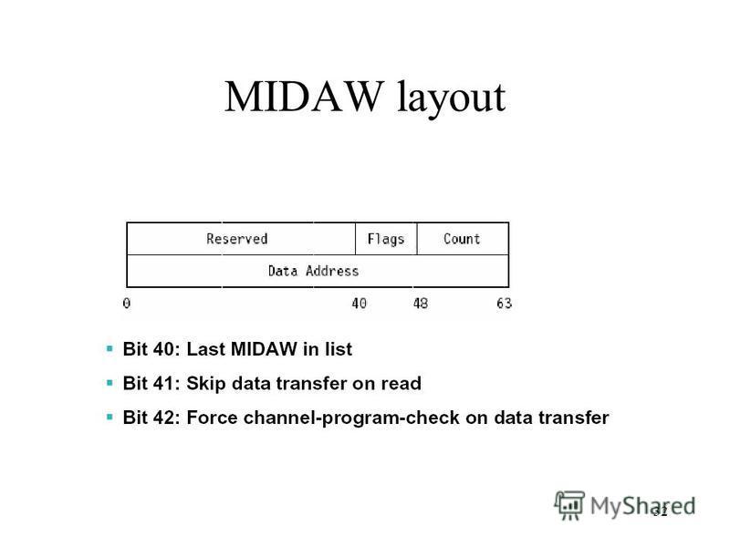 32 MIDAW layout