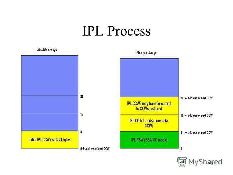 35 IPL Process