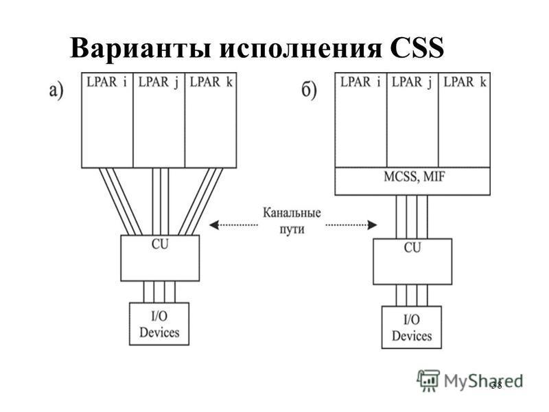 38 Варианты исполнения CSS