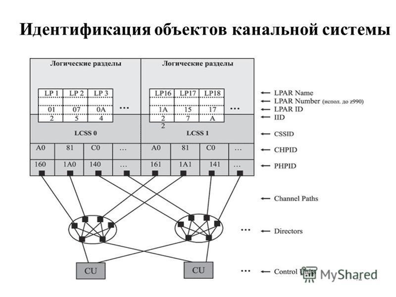 42 Идентификация объектов канальной системы