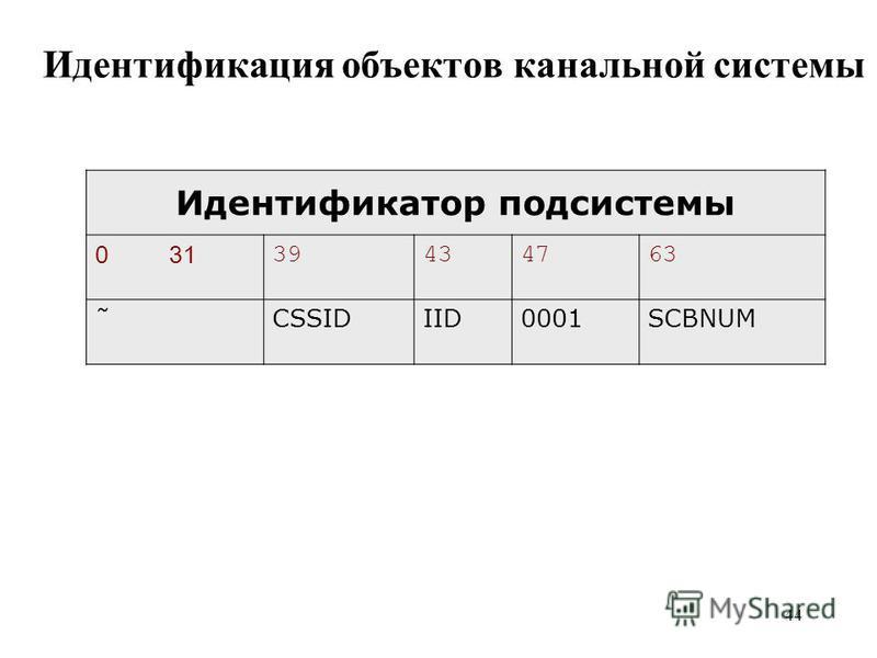 44 Идентификация объектов канальной системы Идентификатор подсистемы 0 31 39434763 ˜CSSIDIID0001SCBNUM