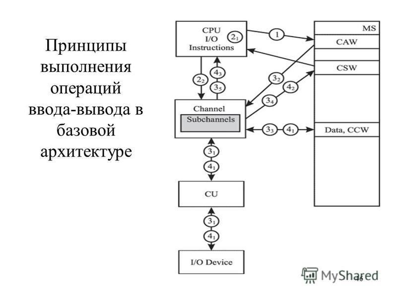 46 Принципы выполнения операций ввода-вывода в базовой архитектуре