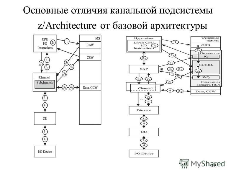 49 Основные отличия канальной подсистемы z/Architecture от базовой архитектуры