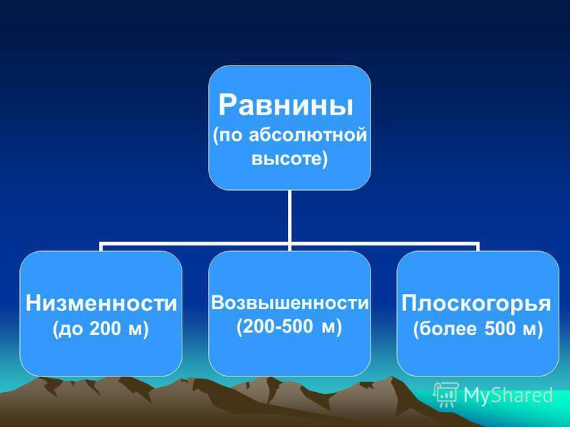 Равнины (по абсолютной высоте) Низменности (до 200 м) Возвышенности (200-500 м) Плоскогорья (более 500 м)