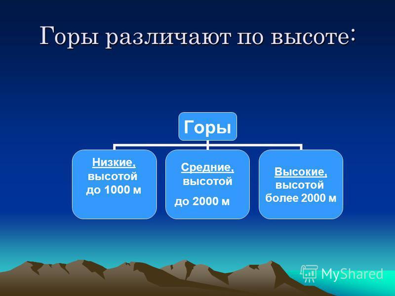 Горы различают по высоте: Горы Низкие, высотой до 1000 м Средние, высотой до 2000 м Высокие, высотой более 2000 м