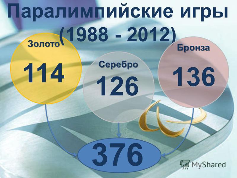 Паралимпийские игры (1988 - 2012) 114 126 136 376 Золото Серебро Бронза