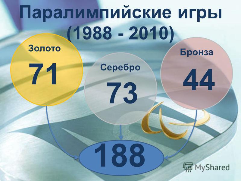 Паралимпийские игры (1988 - 2010) 71 73 44 188 Золото Серебро Бронза