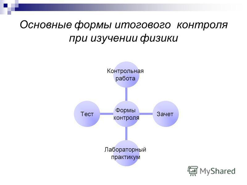 Основные формы итогового контроля при изучении физики Формы контроля Контрольная работа Зачет Лабораторный практикум Тест