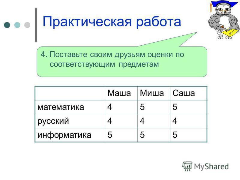 Практическая работа 4. Поставьте своим друзьям оценки по соответствующим предметам Маша МишаСаша математика 455 русский 444 информатика 555
