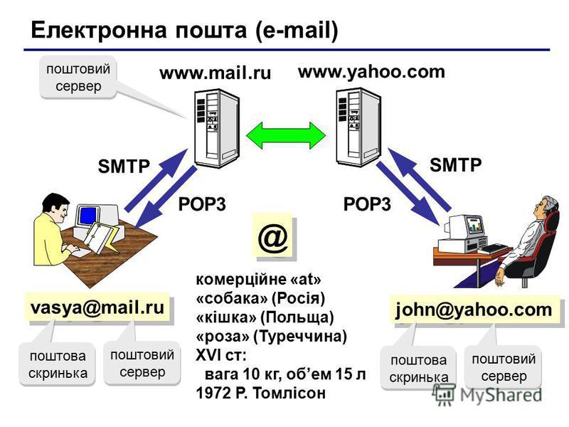Електронна пошта (e-mail) vasya@mail.ru комерційне «at» «собака» (Росія) «кішка» (Польща) «роза» (Туреччина) XVI ст: вага 10 кг, обем 15 л 1972 Р. Томлісон john@yahoo.com www.yahoo.com SMTP POP3 поштовий сервер поштова скринька поштовий сервер поштов