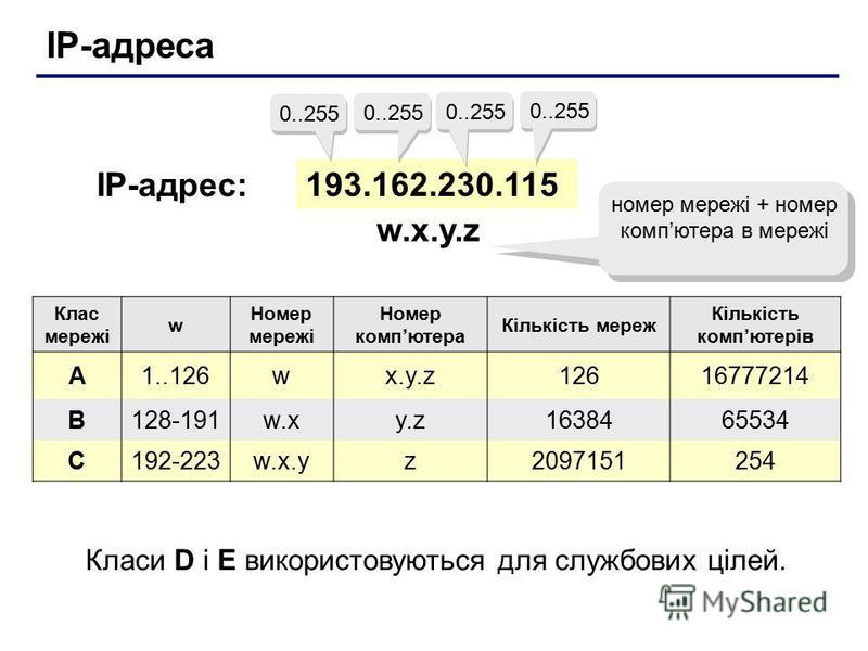 IP-адреса 193.162.230.115 0..255 IP-адрес: w.x.y.zw.x.y.z номер мережі + номер компютера в мережі Клас мережі w Номер мережі Номер компютера Кількість мереж Кількість компютерів A1..126wx.y.z12616777214 B128-191w.xy.z1638465534 C192-223w.x.yz20971512