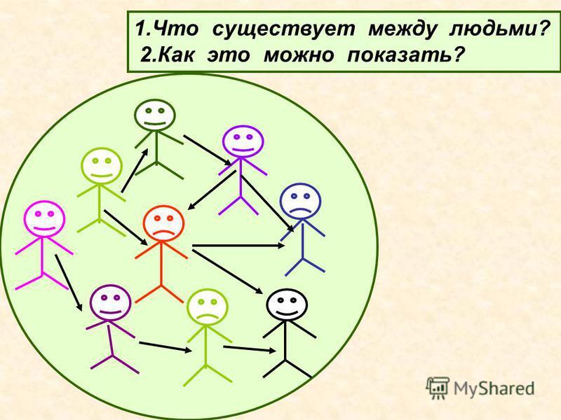 1. Что существует между людьми? 2. Как это можно показать?