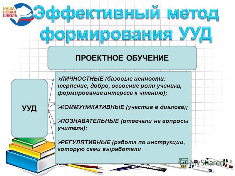 ПРОЕКТНОЕ ОБУЧЕНИЕ УУД ЛИЧНОСТНЫЕ (базовые ценности: терпение, добро, освоение роли ученика, формирование интереса к чтению); КОММУНИКАТИВНЫЕ (участие в диалоге); ПОЗНАВАТЕЛЬНЫЕ (отвечали на вопросы учителя); РЕГУЛЯТИВНЫЕ (работа по инструкции, котор