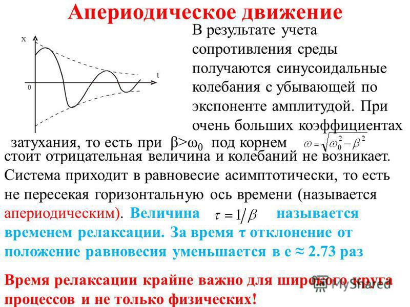 Апериодическое движение X 0 t В результате учета сопротивления среды получаются синусоидальные колебания с убывающей по экспоненте амплитудой. При очень больших коэффициентах стоит отрицательная величина и колебаний не возникает. Система приходит в р