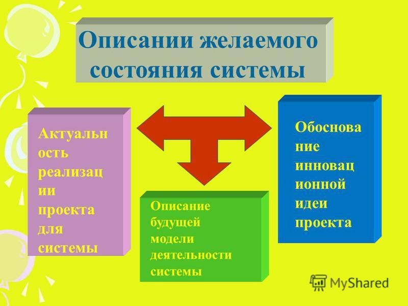 Описании желаемого состояния системы Обоснование инновац ионной идеи проекта Актуальн ость реализац ии проекта для системы Описание будущей модели деятельности системы