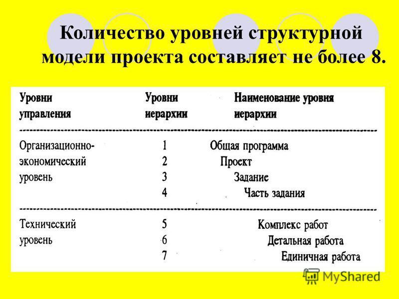 Количество уровней структурной модели проекта составляет не более 8.