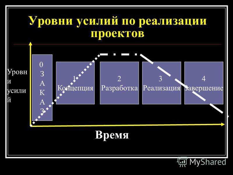 Уровни усилий по реализации проектов 0ЗАКАЗ0ЗАКАЗ 1 Концепция 2 Разработка 3 Реализация 4 Завершение Уровн и усили й Время