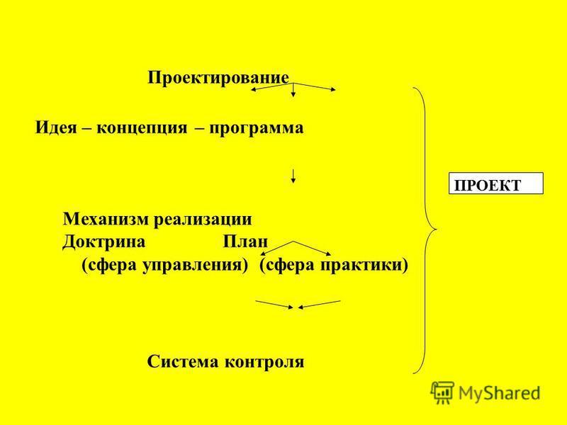 ПРОЕКТ Проектирование Идея – концепция – программа Механизм реализации Доктрина План (сфера управления) (сфера практики) Система контроля
