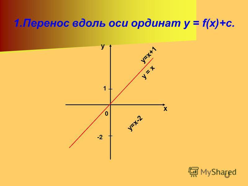 1. Перенос вдоль оси ординат y = f(x)+c. х у у = х у=х+1 1 0 -2 у=х-2