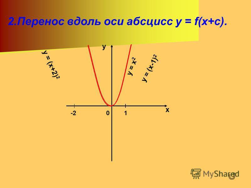 2. Перенос вдоль оси абсцисс y = f(x+c). х у 01 у = х 2 у = (х-1) 2 -2 у = (х+2) 2