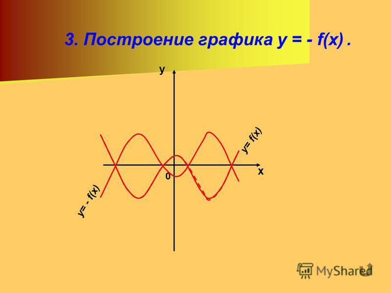 3. Построение графика y = - f(x). х у 0 y= f(x) y= - f(x)