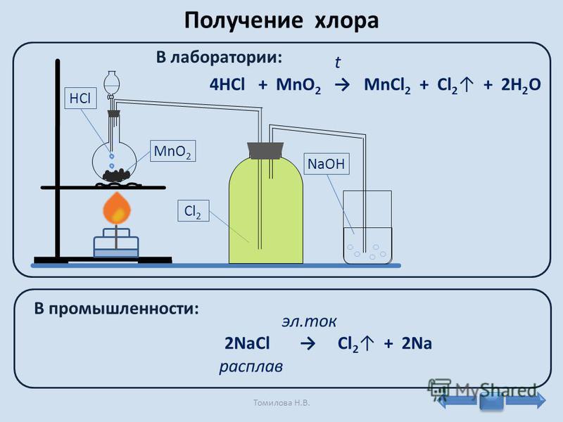 HCl MnO 2 Cl 2 NaOH t 4HCl + MnO 2 MnCl 2 + Cl 2 + 2H 2 O В лаборатории: В промышленности: эл.ток 2NaCl Cl 2 + 2Nа расплав Томилова Н.В.