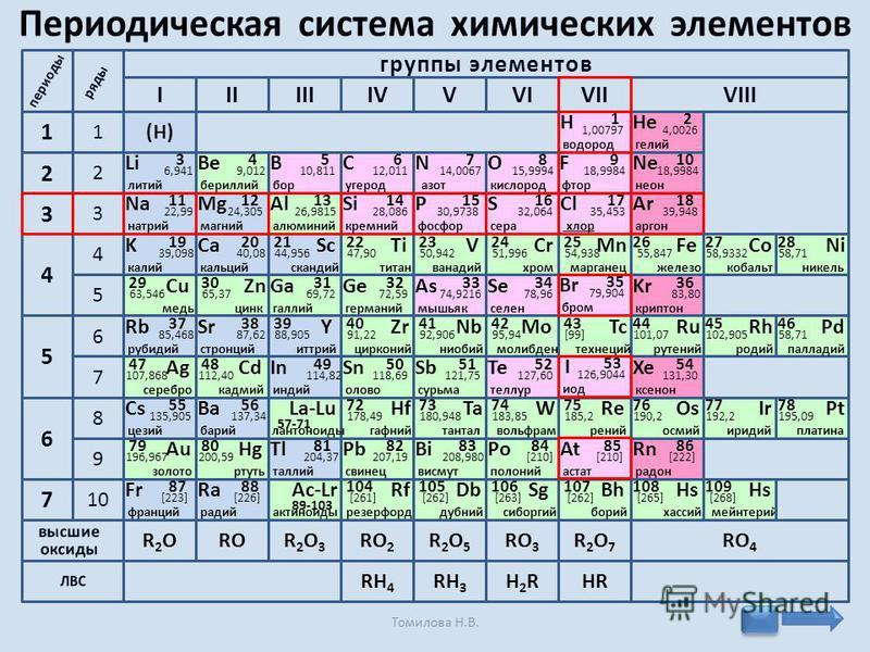 Mn 25 54,938 марганец Cr 24 51,996 хром V 23 50,942 ванадий Ti 22 47,90 титан Sc 21 44,956 скандий Fe 26 55,847 железо Ca 20 40,08 кальций 2 1 4 3 5 9 10 6 7 8 6 7 5 4 2 1 3 Li 3 6,941 литий (Н) R2OR2OROR2O3R2O3 RH 4 RO 2 R2O5R2O5 RO 3 R2O7R2O7 RO 4