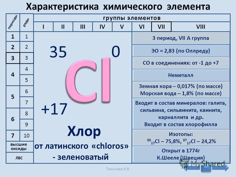 2 1 4 3 5 9 10 6 7 8 6 7 5 4 2 1 3 группы элементов IIIVIVIIIIVVIIIVII 35 +17 0 Хлор от латинского «chloros» - зеленоватый 3 период, VII A группа ЭО = 2,83 (по Оллреду) СО в соединениях: от -1 до +7 Неметалл Земная кора – 0,017% (по массе) Морская во