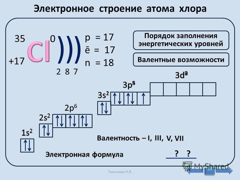 0 +17 35 ) ) ) 287 p = 17 ē = 17 n = 18 Порядок заполнения энергетических уровней Валентные возможности 1s21s2 1s21s2 2s 2 2p 6 3s 2 3p 5 3d 0 Электронная формула 2s22s2 2 р 6 3p53p5 3s23s2 Валeнтность – I, 3d 1 3d 3 3p43p4 3s13s1 III, 3p33p3 3d23d2