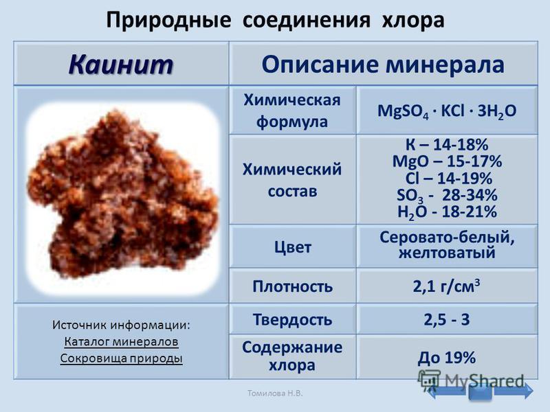 Каинит Описание минерала Химическая формула MgSO 4 · KCl · 3H 2 O Химический состав К – 14-18% MgO – 15-17% Cl – 14-19% SO 3 - 28-34% H 2 O - 18-21% Цвет Серовато-белый, желтоватый Плотность 2,1 г/см 3 Источник информации: Каталог минералов Сокровища
