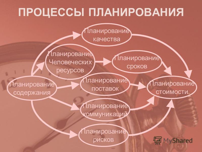 Планирование содержания Планирование Человеческих ресурсов Планирование качества Планирование сроков Планирование поставок Планирование рисков Планирование коммуникаций Планирование стоимости ПРОЦЕССЫ ПЛАНИРОВАНИЯ