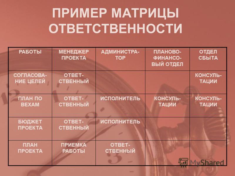 ПРИМЕР МАТРИЦЫ ОТВЕТСТВЕННОСТИ РАБОТЫМЕНЕДЖЕР ПРОЕКТА АДМИНИСТРА- ТОР ПЛАНОВО- ФИНАНСО- ВЫЙ ОТДЕЛ ОТДЕЛ СБЫТА СОГЛАСОВА- НИЕ ЦЕЛЕЙ ОТВЕТ- СТВЕННЫЙ КОНСУЛЬ- ТАЦИИ ПЛАН ПО ВЕХАМ ОТВЕТ- СТВЕННЫЙ ИСПОЛНИТЕЛЬКОНСУЛЬ- ТАЦИИ БЮДЖЕТ ПРОЕКТА ОТВЕТ- СТВЕННЫЙ И