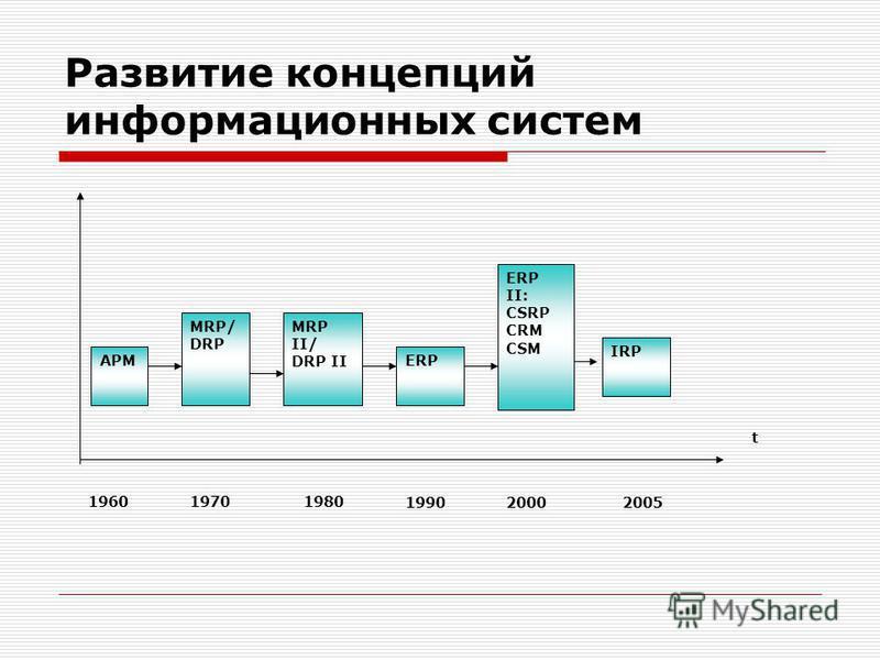 Развитие концепций информационных систем MRP/ DRP MRP II/ DRP II ERP IRP АРМ ERP II: CSRP CRM CSM 1970 1980 1990 1960 t 20052000