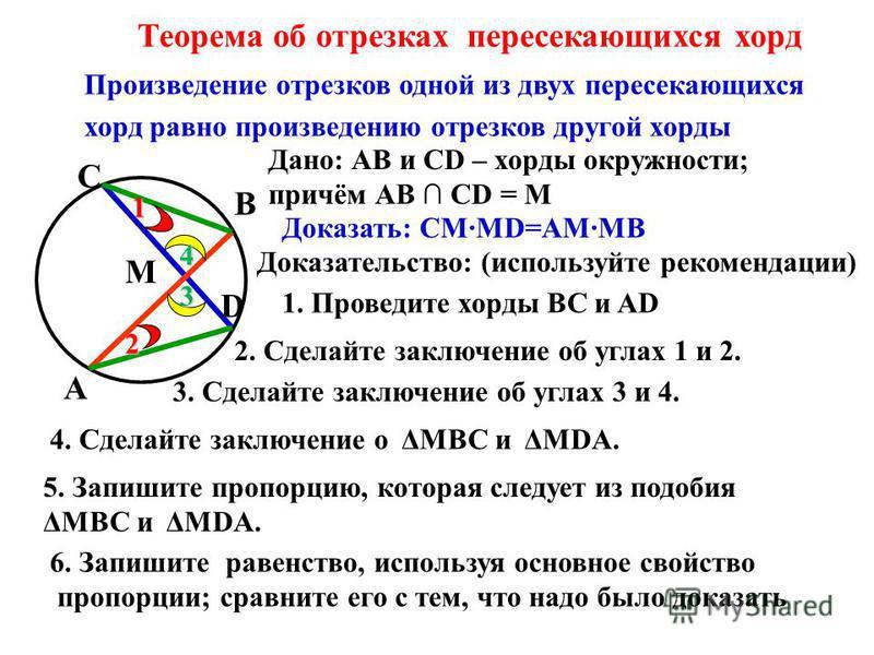 Теорема об отрезках пересекающихся хорд Произведение отрезков одной из двух пересекающихся хорд равно произведению отрезков другой хорды М А В C D Доказать: СМMD=AMMB Доказательство: (используйте рекомендации) Дано: АВ и СD – хорды окружности; причём