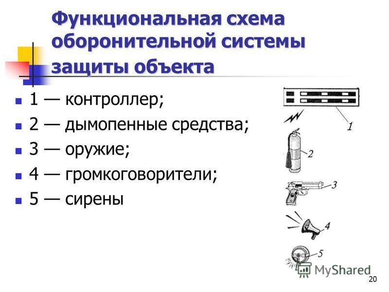 20 Функциональная схема оборонительной системы защиты объекта 1 контроллер; 2 дымопенные средства; 1 3 оружие; 4 громкоговорители; 5 сирены