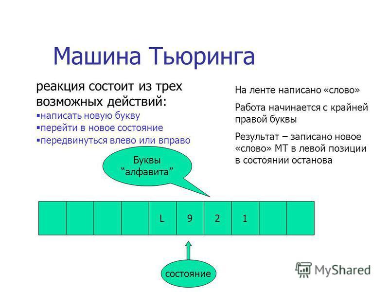 Машина Тьюринга L921 состояние Буквыалфавита На ленте написано «слово» Работа начинается с крайней правой буквы Результат – записано новое «слово» МТ в левой позиции в состоянии останова реакция состоит из трех возможных действий: написать новую букв