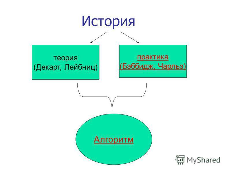 История теория (Декарт, Лейбниц) практика (Бэббидж, Чарльз) Алгоритм