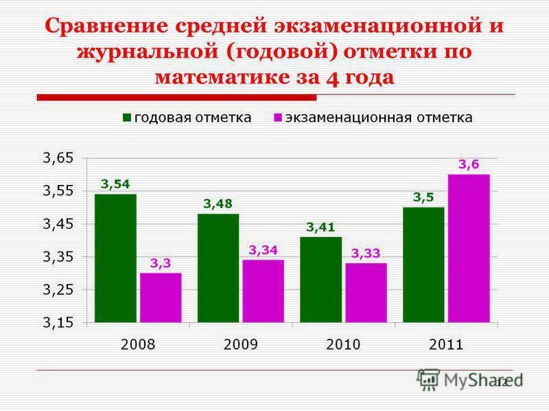Сравнение средней экзаменационной и журнальной (годовой) отметки по математике за 4 года 12