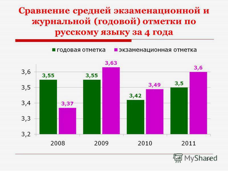 Сравнение средней экзаменационной и журнальной (годовой) отметки по русскому языку за 4 года 14