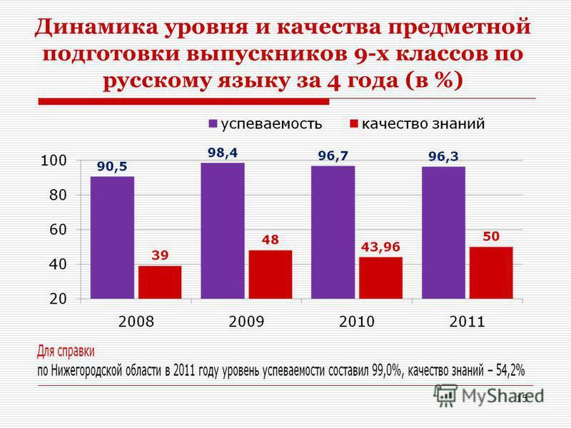 Динамика уровня и качества предметной подготовки выпускников 9-х классов по русскому языку за 4 года (в %) 15