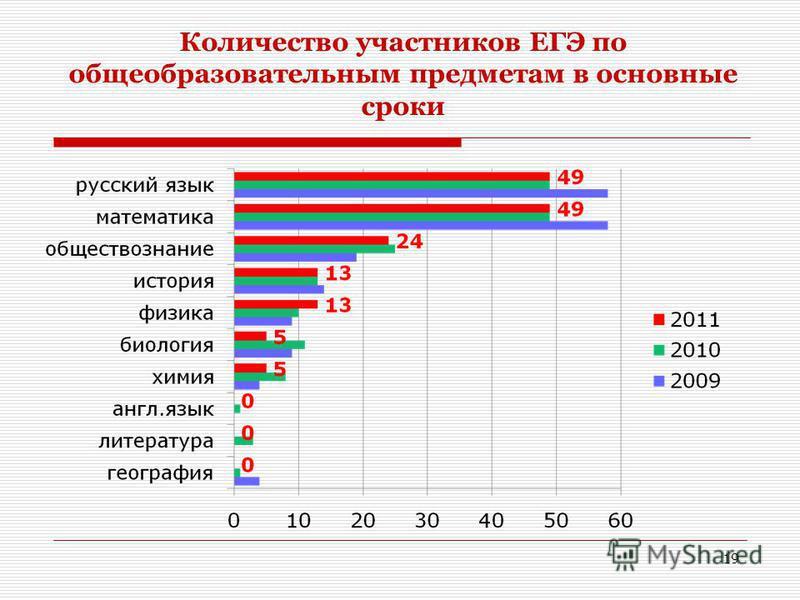 Количество участников ЕГЭ по общеобразовательным предметам в основные сроки 19