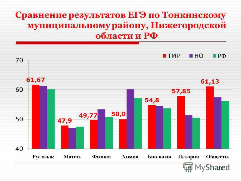 Сравнение результатов ЕГЭ по Тонкинскому муниципальному району, Нижегородской области и РФ 21